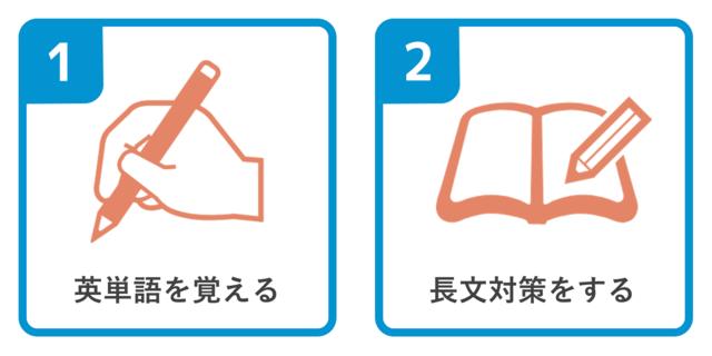 Webテストの英語の対策方法