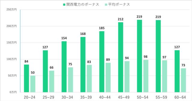 関西電力における年齢別平均ボーナスと日本の平均ボーナスの比較