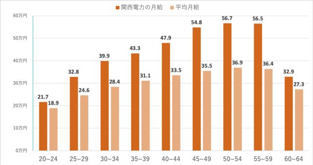 関西電力における年齢別平均月給と日本の平均月給の比較