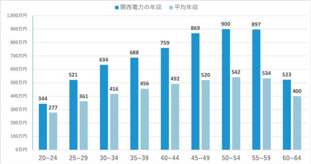 関西電力における年齢別平均年収と日本の平均年収の比較