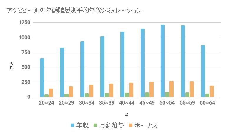アサヒビール 平均年収