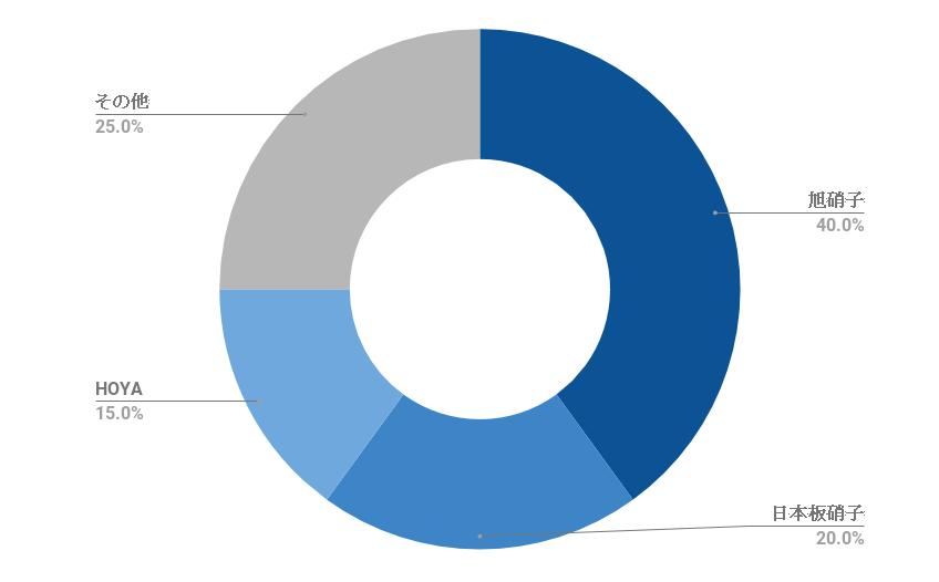 ガラス業界のシェア率のグラフ